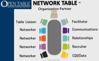 Open Table & The Primary Care Practice Social Determinants of Health (SDOH) Support Initiative